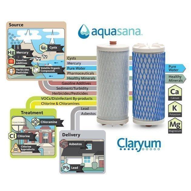 Filtre à Eau Aquasana - Modèle de Comptoir